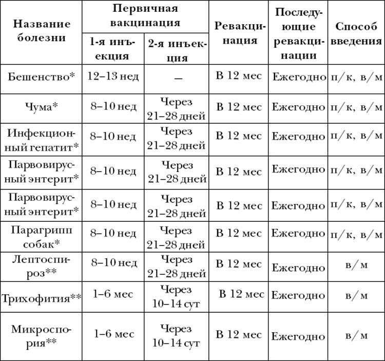 Прививки алабаю по возрасту: таблица